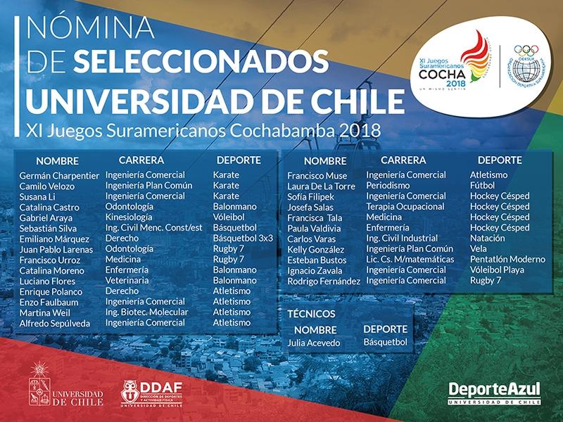 Listado completo de deportistas de la Universidad de Chile en los IX Juegos Suramericanos de Cochabamba 2018